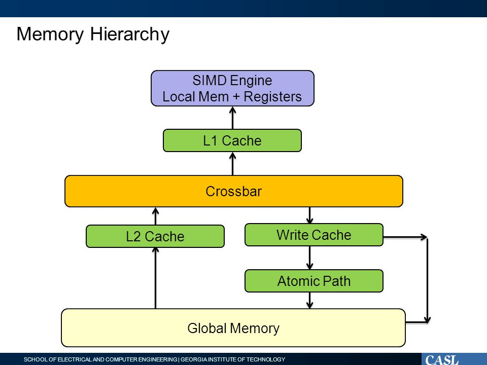 SCHOOL OF ELECTRICAL AND COMPUTER ENGINEERING | GEORGIA INSTITUTE OF TECHNOLOGY Memory Hierarchy Crossbar L1 Cache SIMD Engine Local Mem + Registers L2 Cache Write Cache Atomic Path Global Memory