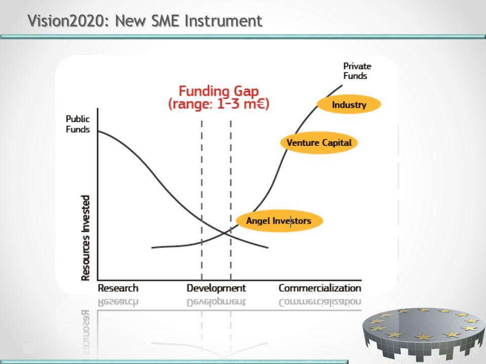 Vision2020: New SME Instrument Vision2020: New SME Instrument
