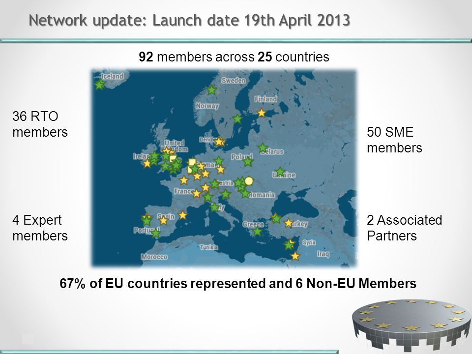 Network update: Launch date 19th April 2013 Network update: Launch date 19th April 2013 92 members across 25 countries 36 RTO members 50 SME members 4 Expert members 67% of EU countries represented and 6 Non-EU Members 2 Associated Partners