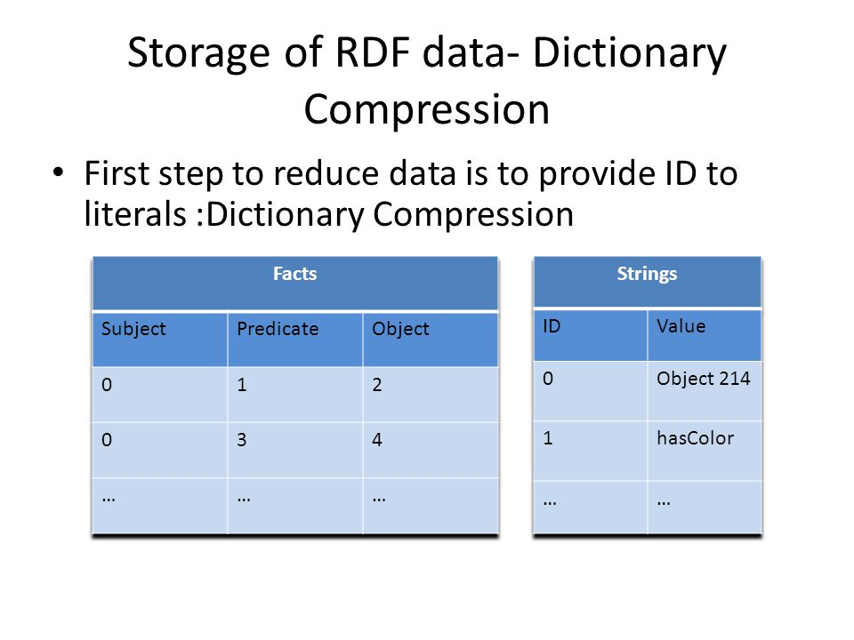 Storage of RDF data- Dictionary Compression First step to reduce data is to provide ID to literals :Dictionary Compression