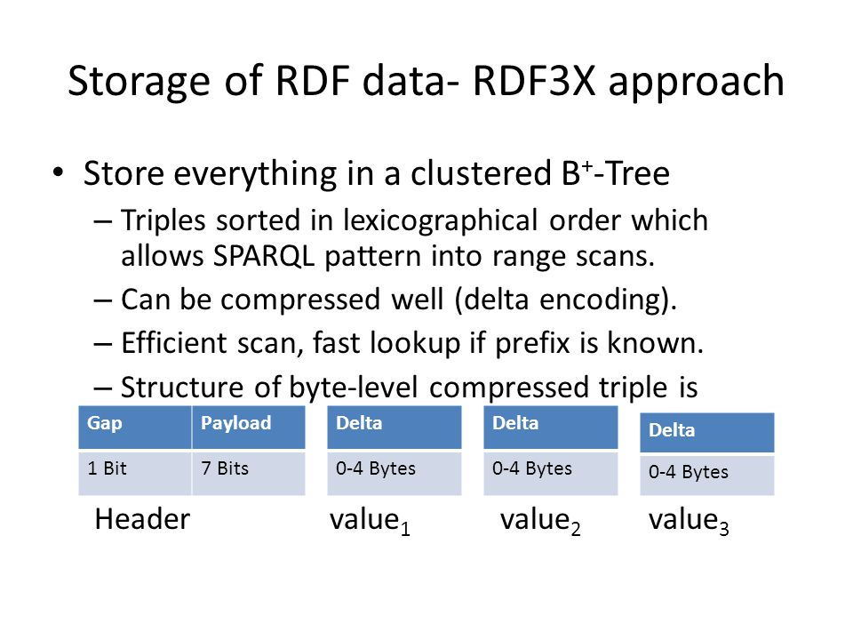 Storage of RDF data- RDF3X approach Store everything in a clustered B + -Tree – Triples sorted in lexicographical order which allows SPARQL pattern into range scans.