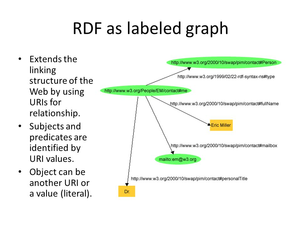 Evaluation RDF-3X is compared with: – MonetDB (column store approach) – PostgreSQL (triple store approach) Three different data sets: – Yago, Wikipedia-based ontology: 1.8GB – LibraryThing : 3.1 – Barton library data : 4.1GB Same setup for all : – Same preprocessing – Same dictionary – Equivalent queries