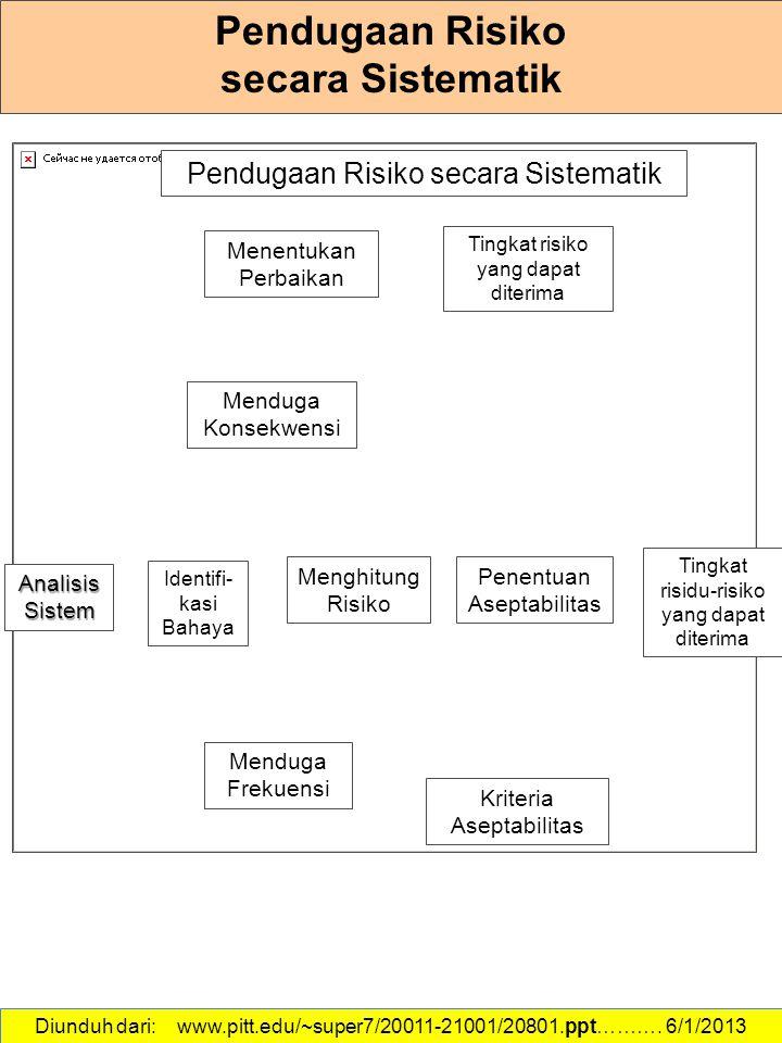Diunduh dari: www.pitt.edu/~super7/20011-21001/20801.ppt………. 6/1/2013 Pendugaan Risiko secara Sistematik AnalisisSistem Menghitung Risiko Menduga Frek