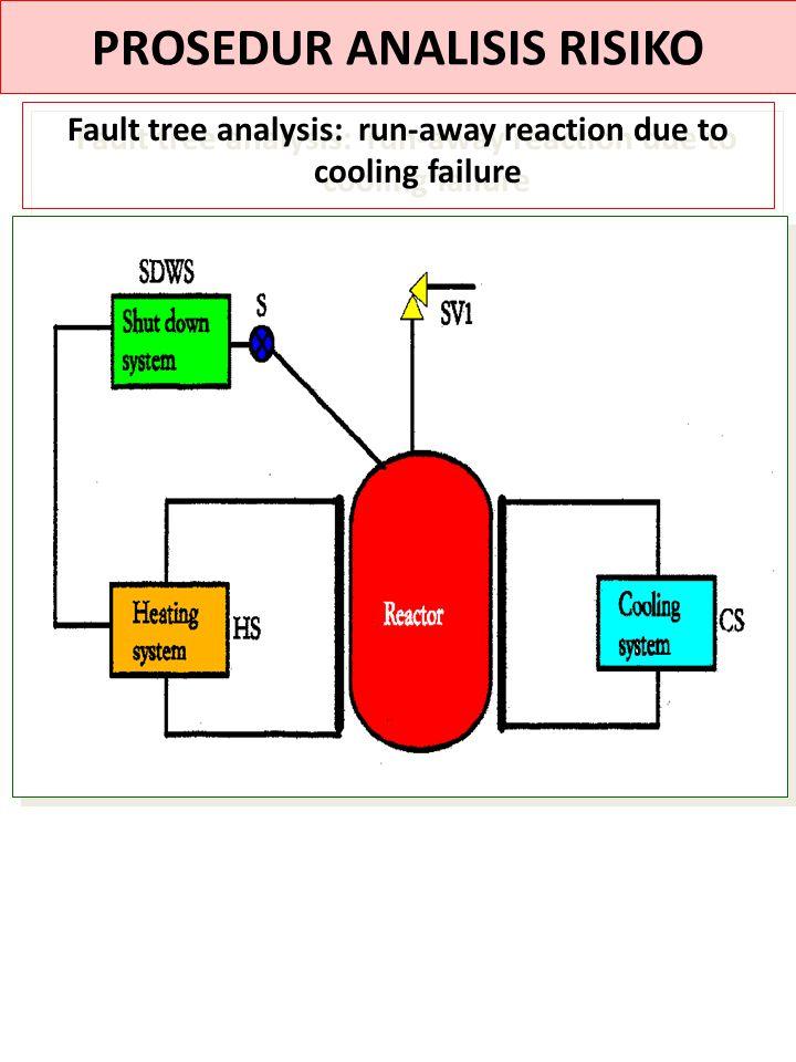 PROSEDUR ANALISIS RISIKO Fault tree analysis: run-away reaction due to cooling failure
