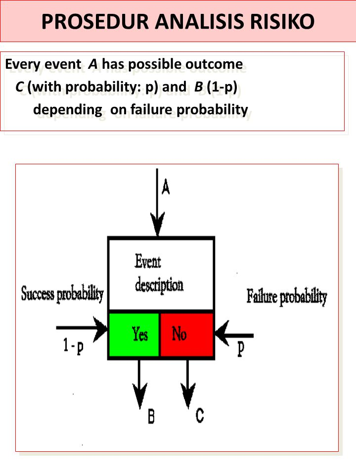 Every event A has possible outcome C (with probability: p) and B (1-p) depending on failure probability Every event A has possible outcome C (with pro