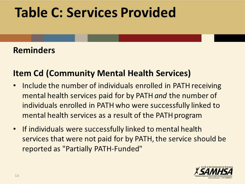 14 Reminders Item Cd (Community Mental Health Services) Include the number of individuals enrolled in PATH receiving mental health services paid for by PATH and the number of individuals enrolled in PATH who were successfully linked to mental health services as a result of the PATH program If individuals were successfully linked to mental health services that were not paid for by PATH, the service should be reported as Partially PATH-Funded Table C: Services Provided