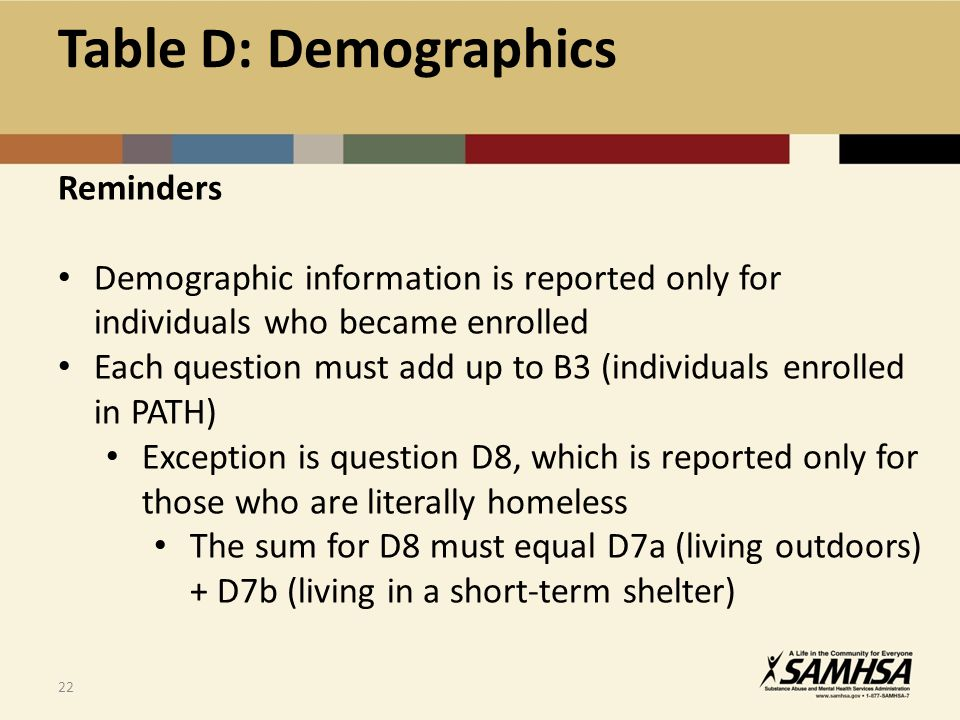 22 Reminders Demographic information is reported only for individuals who became enrolled Each question must add up to B3 (individuals enrolled in PATH) Exception is question D8, which is reported only for those who are literally homeless The sum for D8 must equal D7a (living outdoors) + D7b (living in a short-term shelter) Table D: Demographics