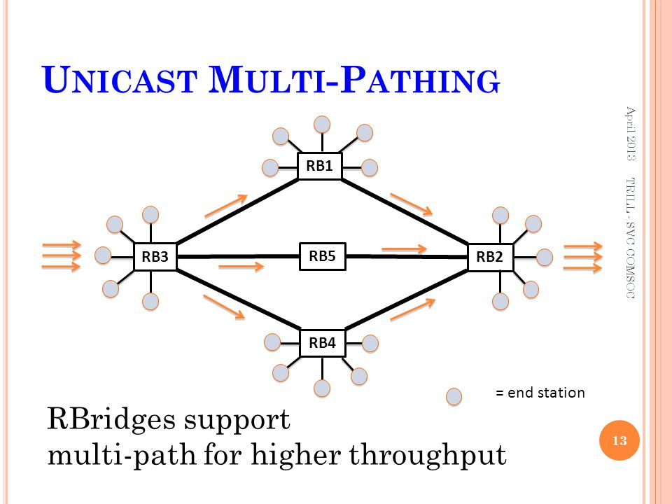 U NICAST M ULTI -P ATHING April 2013 13 RB2 = end station RB4 RB3 RB1 RBridges support multi-path for higher throughput TRILL - SVC COMSOC RB5