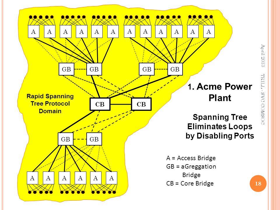 A CB A = Access Bridge GB = aGreggation Bridge CB = Core Bridge GB AAAA A AAAA AAAAA Rapid Spanning Tree Protocol Domain April 2013 18 TRILL - SVC COM