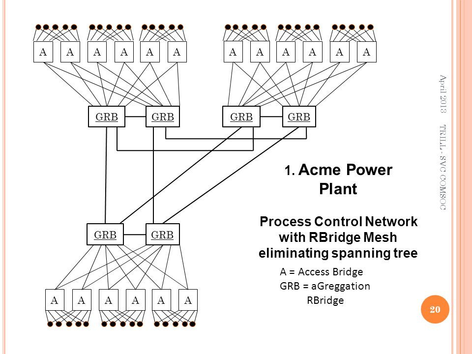 A = Access Bridge GRB = aGreggation RBridge GRB 1. Acme Power Plant Process Control Network with RBridge Mesh eliminating spanning tree April 2013 20