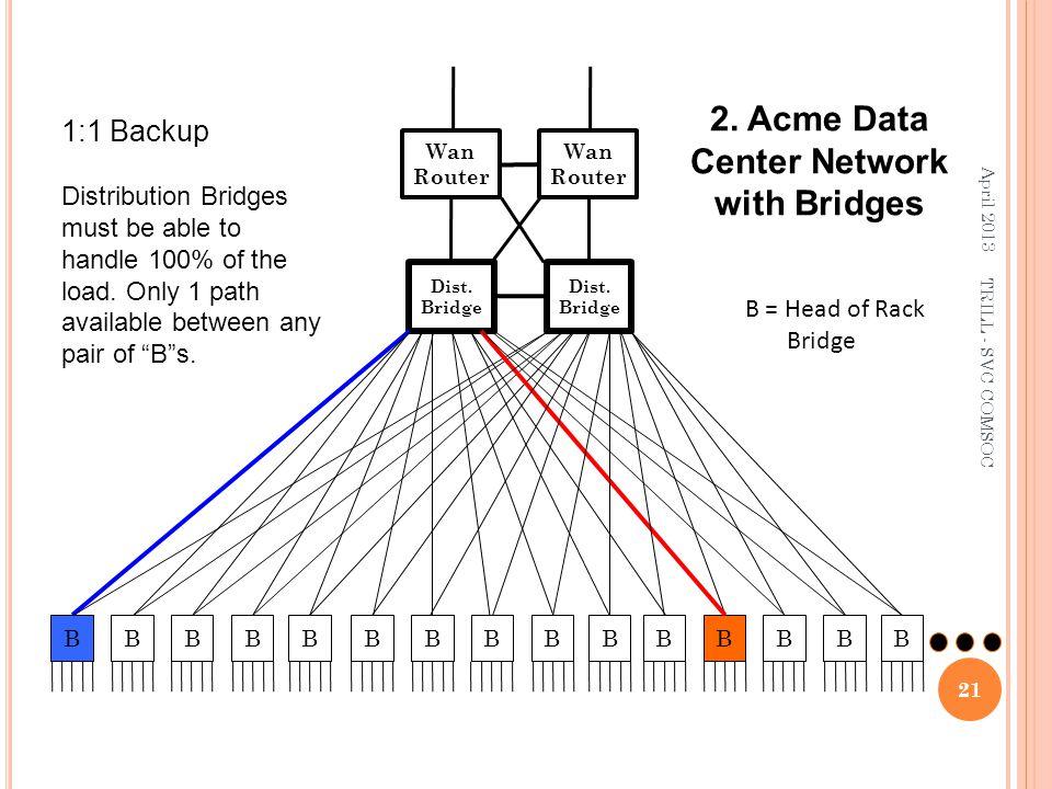 Dist. Bridge BBBBB 2. Acme Data Center Network with Bridges BBBBBBBBBB Wan Router Dist. Bridge Wan Router B = Head of Rack Bridge 1:1 Backup Distribut