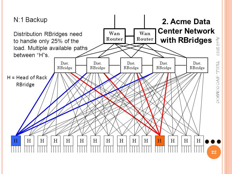 Dist. RBridge HHHHH 2. Acme Data Center Network with RBridges HHHHHHHHHH Wan Router Dist. RBridge Wan Router Dist. RBridge H = Head of Rack RBridge N: