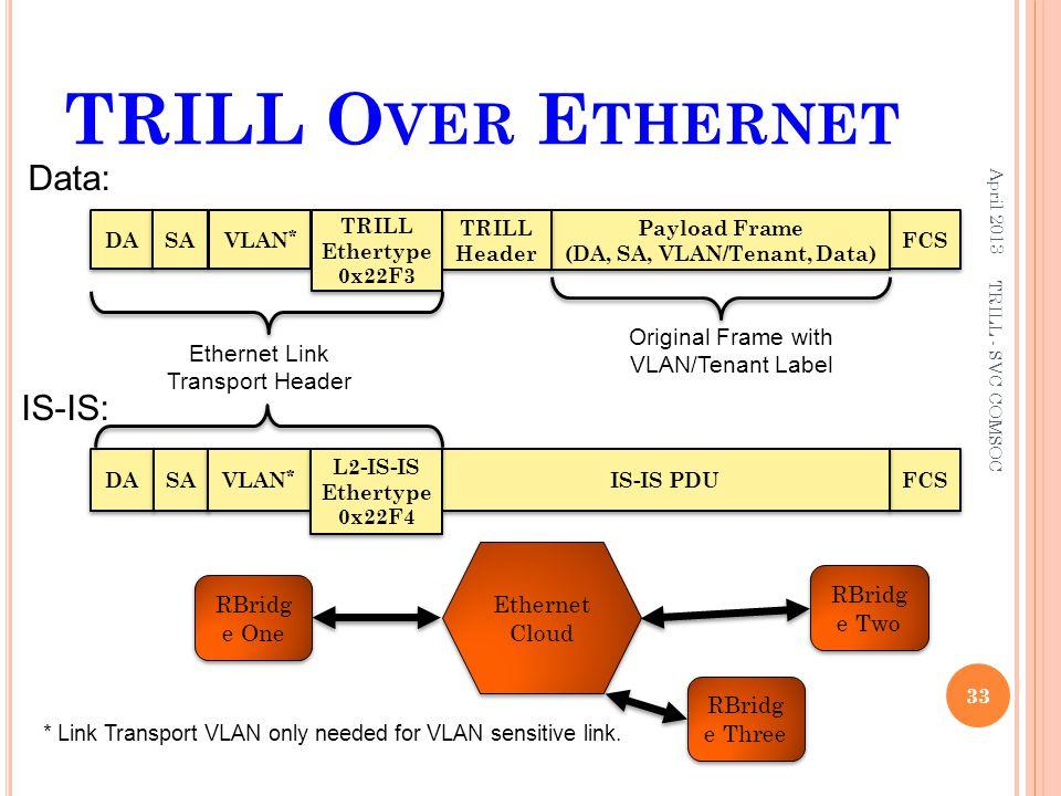 TRILL O VER E THERNET April 2013 33 TRILL - SVC COMSOC RBridg e One RBridg e Two Ethernet Cloud DA FCS Payload Frame (DA, SA, VLAN/Tenant, Data) SA TR