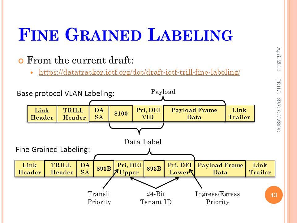 F INE G RAINED L ABELING April 2013 TRILL - SVC COMSOC 43 Link Trailer Link Trailer Payload Frame Data Link Header Link Header TRILL Header TRILL Head