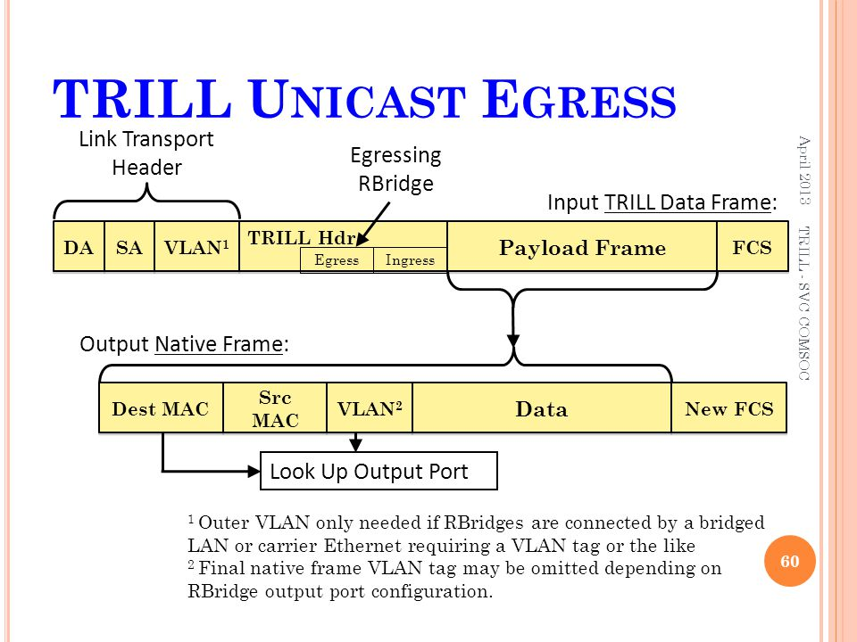 TRILL U NICAST E GRESS April 2013 60 TRILL - SVC COMSOC DA FCS Payload Frame SA TRILL Hdr VLAN 1 Link Transport Header EgressIngress Input TRILL Data