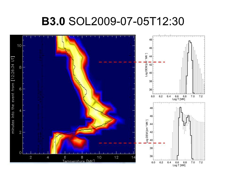 B3.0 SOL2009-07-05T12:30