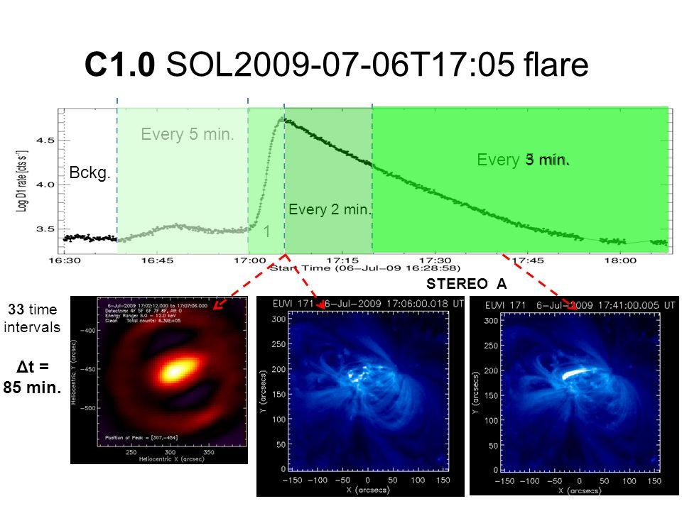 C1.0 SOL2009-07-06T17:05 flare 33 time intervals Δt = 85 min.