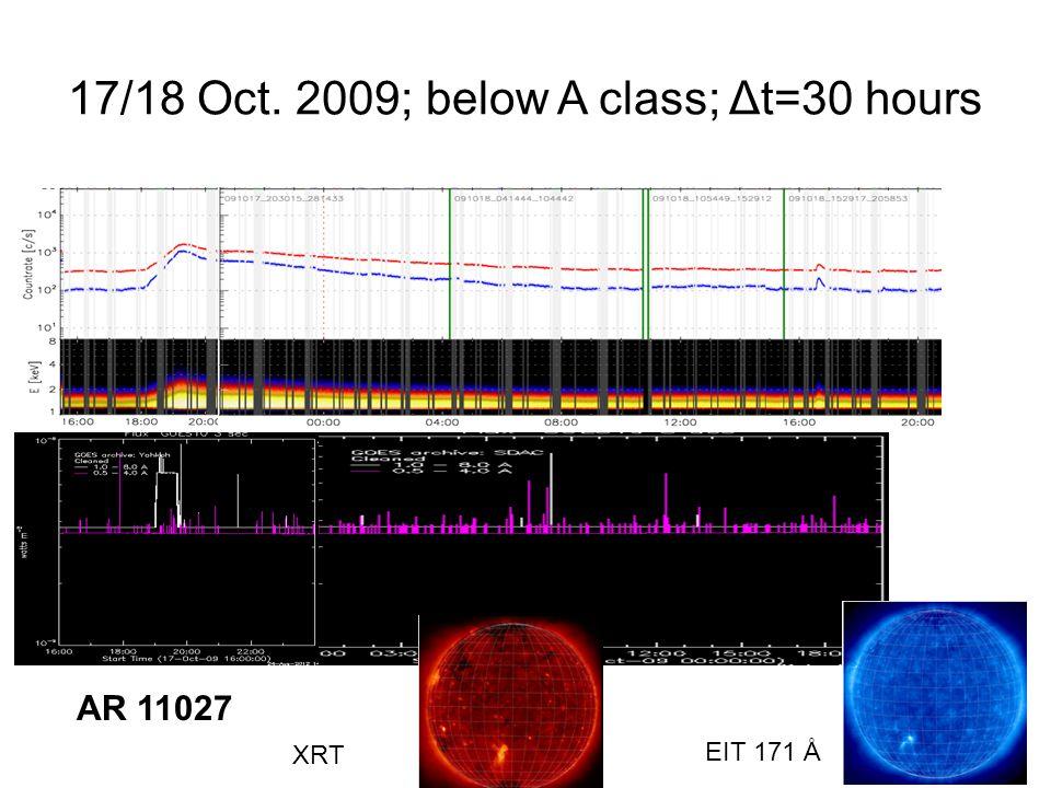17/18 Oct. 2009; below A class; Δt=30 hours EIT 171 Å XRT AR 11027