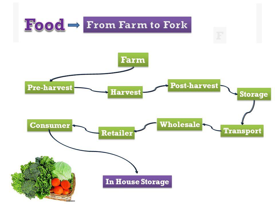 Wholesale Post-harvest Farm Pre-harvest Harvest Storage Transport Retailer Consumer In House Storage F