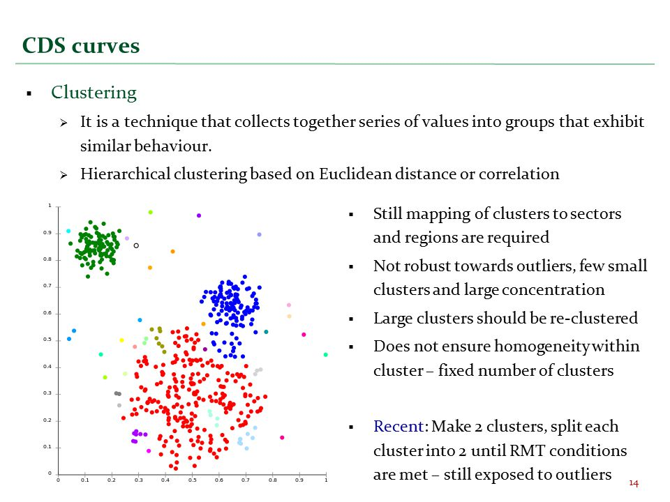 CDS curves  Clustering  It is a technique that collects together series of values into groups that exhibit similar behaviour.