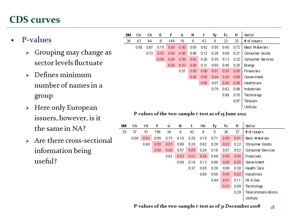 CDS curves  P-values  Grouping may change as sector levels fluctuate  Defines minimum number of names in a group  Here only European issuers, however, is it the same in NA.