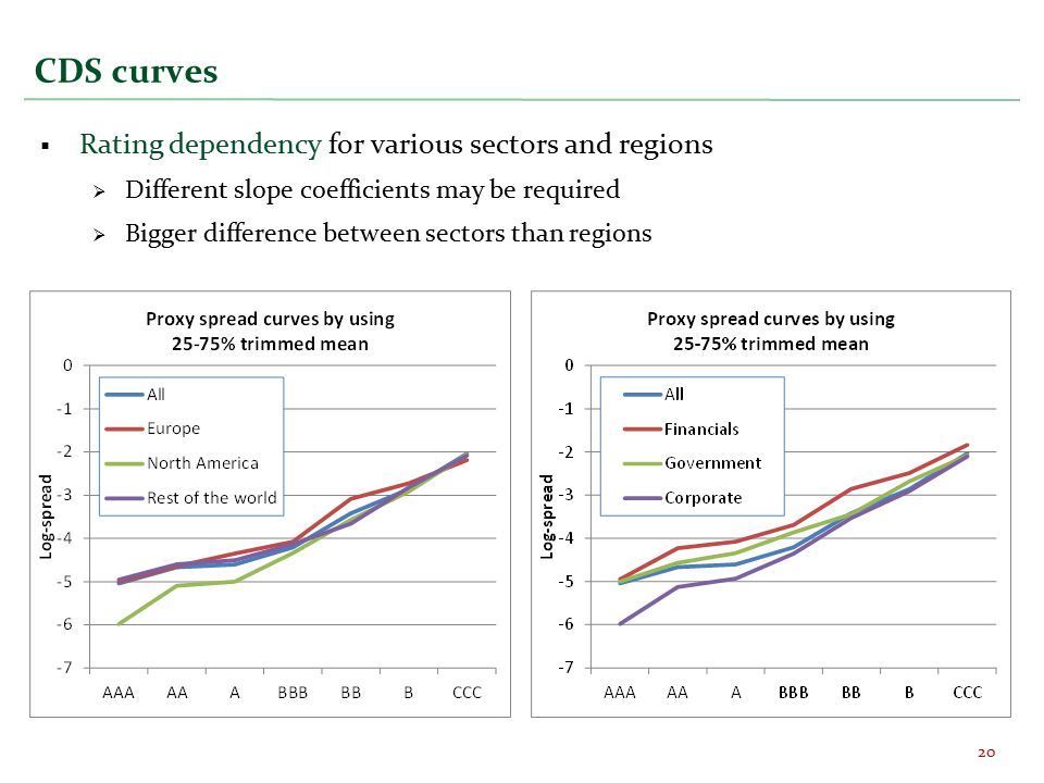 CDS curves  Rating dependency for various sectors and regions  Different slope coefficients may be required  Bigger difference between sectors than regions 20