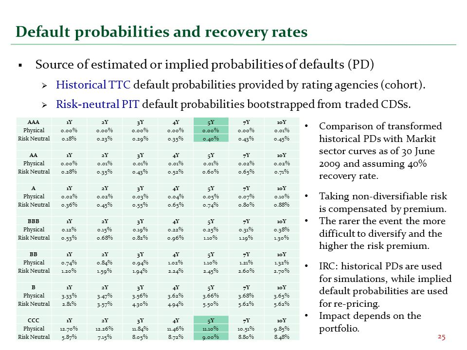 Default probabilities and recovery rates  Source of estimated or implied probabilities of defaults (PD)  Historical TTC default probabilities provided by rating agencies (cohort).