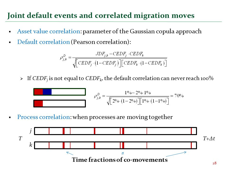 Joint default events and correlated migration moves  Asset value correlation: parameter of the Gaussian copula approach  Default correlation (Pearson correlation):  If CEDF j is not equal to CEDF k, the default correlation can never reach 100%  Process correlation: when processes are moving together 28 Time fractions of co-movements TT+∆t j k