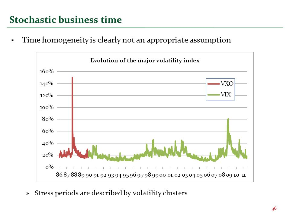 Stochastic business time 36  Time homogeneity is clearly not an appropriate assumption  Stress periods are described by volatility clusters