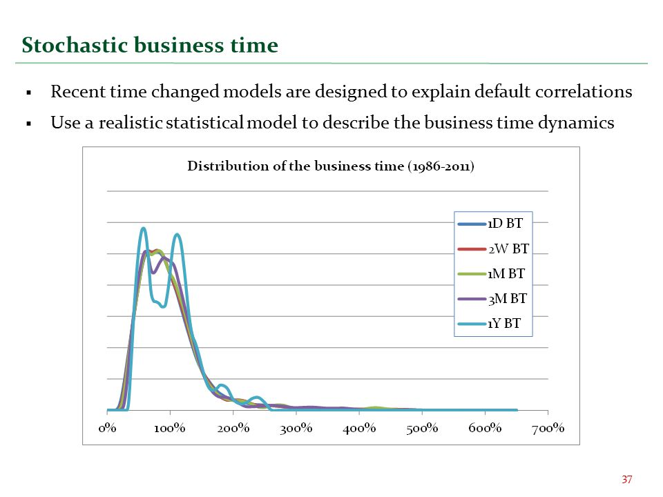 Stochastic business time  Recent time changed models are designed to explain default correlations  Use a realistic statistical model to describe the business time dynamics 37
