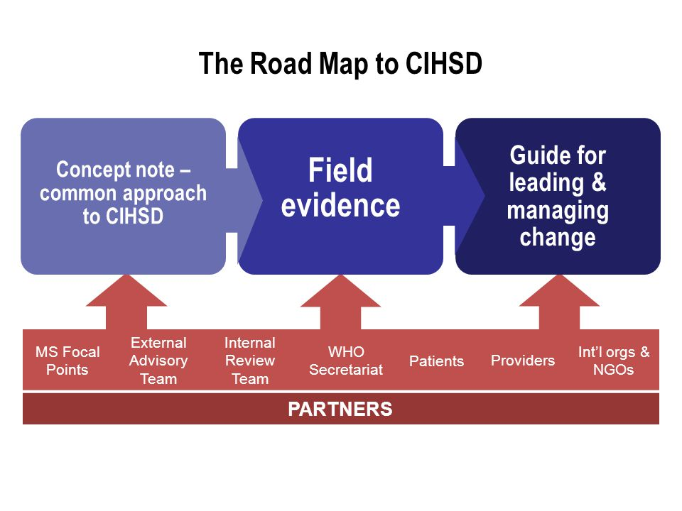 Concept note – common approach to CIHSD Field evidence \\ Guide for leading & managing change The Road Map to CIHSD MS Focal Points External Advisory Team Internal Review Team WHO Secretariat PatientsProviders Int'l orgs & NGOs PARTNERS