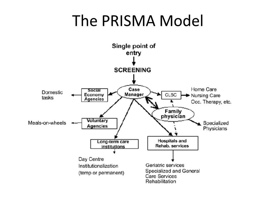 The PRISMA Model