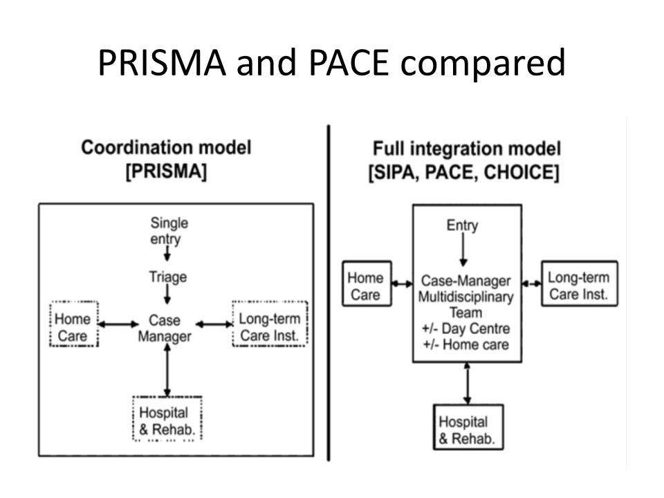 PRISMA and PACE compared