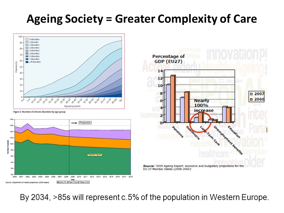 Ageing Society = Greater Complexity of Care By 2034, >85s will represent c.5% of the population in Western Europe.