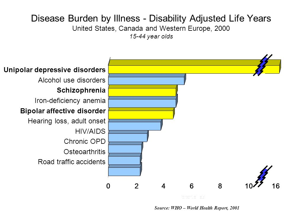 Disease Burden by Illness - Disability Adjusted Life Years United States, Canada and Western Europe, 2000 15-44 year olds Unipolar depressive disorders Alcohol use disorders Schizophrenia Iron-deficiency anemia Bipolar affective disorder Hearing loss, adult onset HIV/AIDS Chronic OPD Osteoarthritis Road traffic accidents 024 6 81016 Source: WHO – World Health Report, 2001