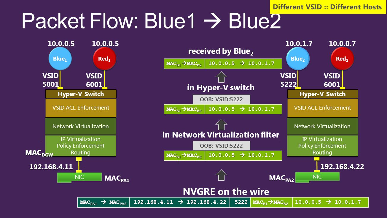 received by Blue 2 MAC B1  MAC B2 10.0.0.5  10.0.1.7 OOB: VSID:5222 in Hyper-V switch MAC B1  MAC B2 10.0.0.5  10.0.1.7 NVGRE on the wire in Network Virtualization filter OOB: VSID:5222 MAC B1  MAC B2 10.0.0.5  10.0.1.7 MAC PA1  MAC PA2 192.168.4.11  192.168.4.22 5222 MAC B1  MAC B2 10.0.0.5  10.0.1.7 MAC DGW Different VSID :: Different Hosts 192.168.4.11 NIC Hyper-V Switch VSID ACL Enforcement Blue 1 Red 1 Network Virtualization 10.0.0.5 MAC PA1 VSID 5001 VSID 6001 IP Virtualization Policy Enforcement Routing IP Virtualization Policy Enforcement Routing MAC DGW 192.168.4.22 NIC MAC PA2 Blue 2 Red 2 10.0.0.710.0.1.7 VSID 5222 VSID 6001 Hyper-V Switch VSID ACL Enforcement Network Virtualization IP Virtualization Policy Enforcement Routing IP Virtualization Policy Enforcement Routing