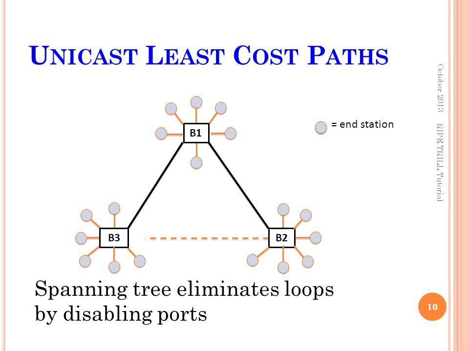U NICAST L EAST C OST P ATHS October 2013 10 Spanning tree eliminates loops by disabling ports = end station B2B3 B1 RIPE TRILL Tutorial