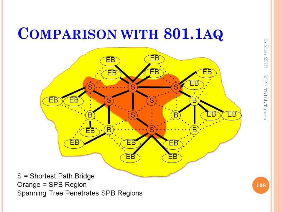 C OMPARISON WITH 801.1 AQ October 2013 RIPE TRILL Tutorial 108 S B S B S S S S S B B B EB S = Shortest Path Bridge Orange = SPB Region Spanning Tree P