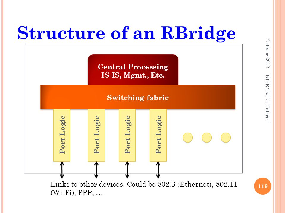 Structure of an RBridge October 2013 119 Central Processing IS-IS, Mgmt., Etc. Switching fabric Port Logic Links to other devices. Could be 802.3 (Eth