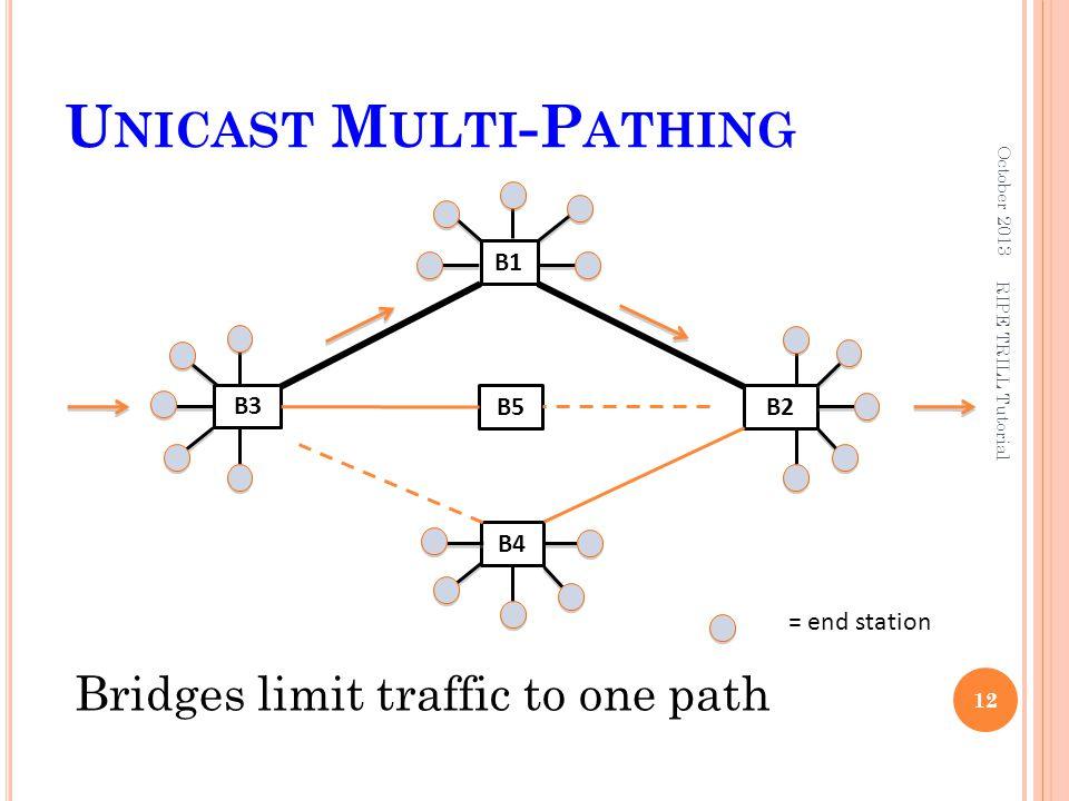 U NICAST M ULTI -P ATHING October 2013 12 B2 = end station B4 B3 B1 Bridges limit traffic to one path RIPE TRILL Tutorial B5