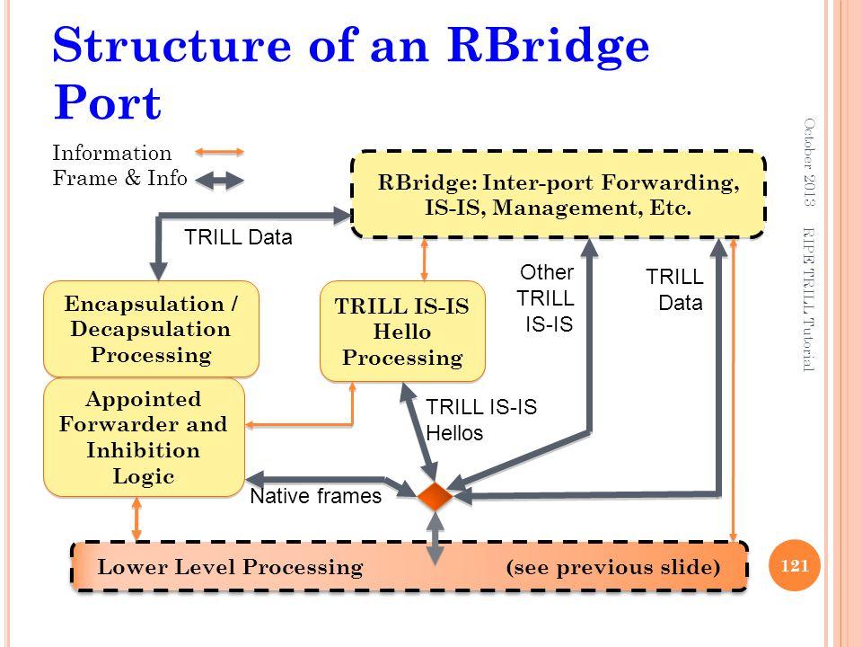 Structure of an RBridge Port October 2013 121 Information Frame & Info Lower Level Processing (see previous slide) RBridge: Inter-port Forwarding, IS-