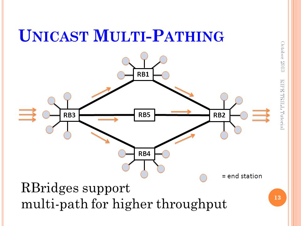 U NICAST M ULTI -P ATHING October 2013 13 RB2 = end station RB4 RB3 RB1 RBridges support multi-path for higher throughput RIPE TRILL Tutorial RB5