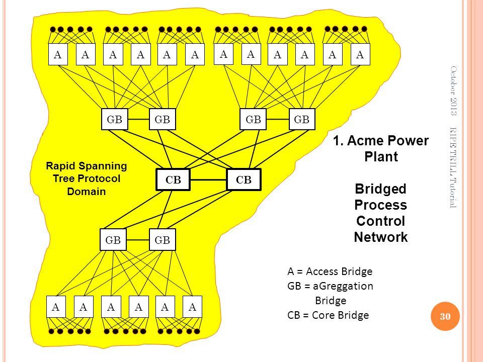 A CB A = Access Bridge GB = aGreggation Bridge CB = Core Bridge GB AAAA A AAAA AAAAA Rapid Spanning Tree Protocol Domain 1. Acme Power Plant Bridged P