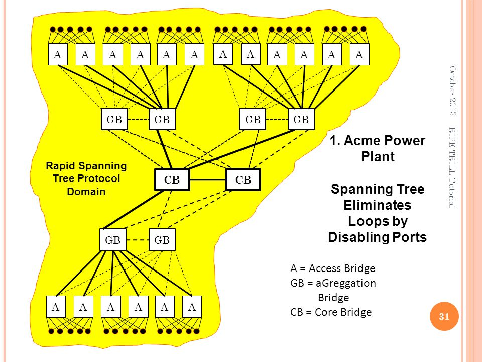 A CB A = Access Bridge GB = aGreggation Bridge CB = Core Bridge GB AAAA A AAAA AAAAA Rapid Spanning Tree Protocol Domain October 2013 31 RIPE TRILL Tu