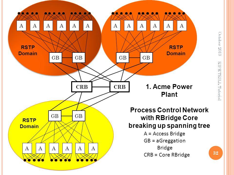 A = Access Bridge GB = aGreggation Bridge CRB = Core RBridge RSTP Domain 1. Acme Power Plant Process Control Network with RBridge Core breaking up spa