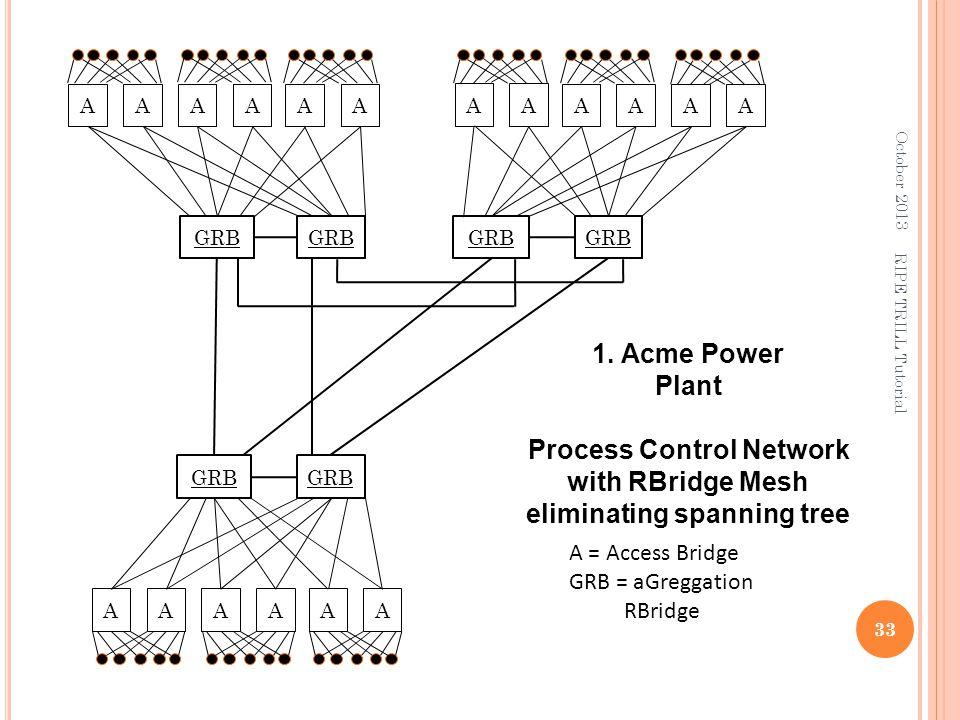 A = Access Bridge GRB = aGreggation RBridge GRB 1. Acme Power Plant Process Control Network with RBridge Mesh eliminating spanning tree October 2013 3
