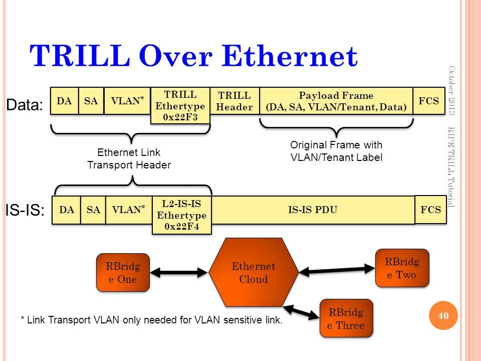 TRILL Over Ethernet October 2013 40 RIPE TRILL Tutorial RBridg e One RBridg e Two Ethernet Cloud DA FCS Payload Frame (DA, SA, VLAN/Tenant, Data) SA T