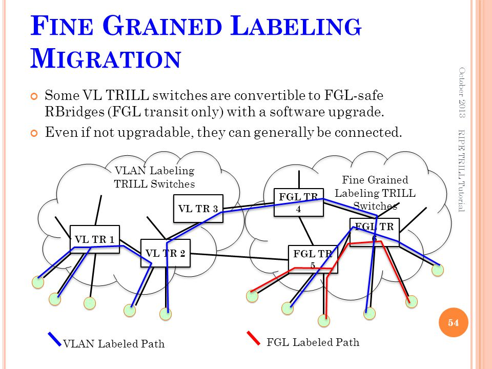 F INE G RAINED L ABELING M IGRATION Some VL TRILL switches are convertible to FGL-safe RBridges (FGL transit only) with a software upgrade. Even if no