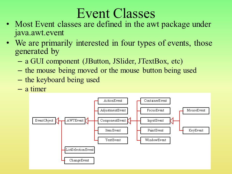 Event Classes Most Event classes are defined in the awt package under java.awt.event We are primarily interested in four types of events, those generated by – a GUI component (JButton, JSlider, JTextBox, etc) – the mouse being moved or the mouse button being used – the keyboard being used – a timer