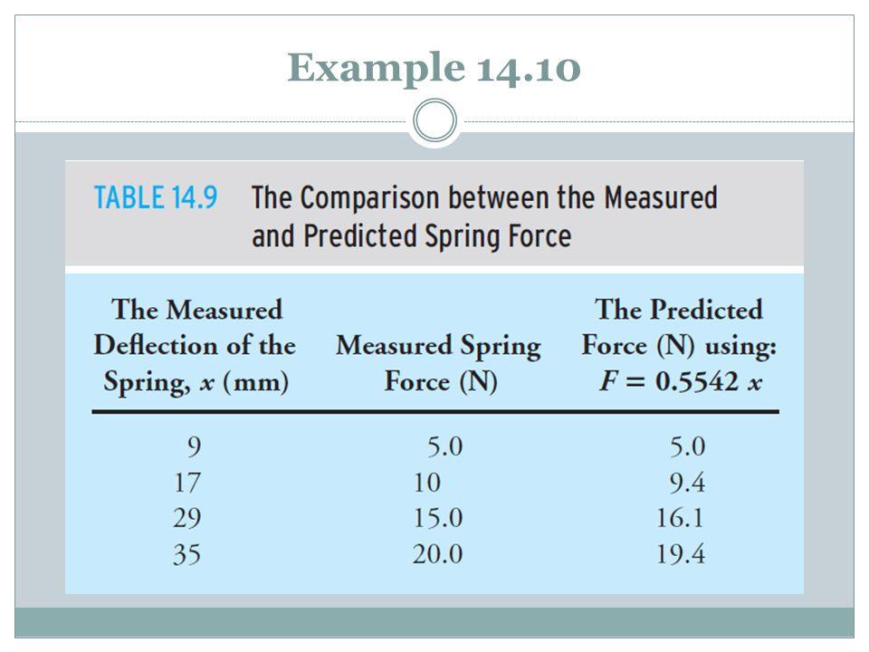 Example 14.10